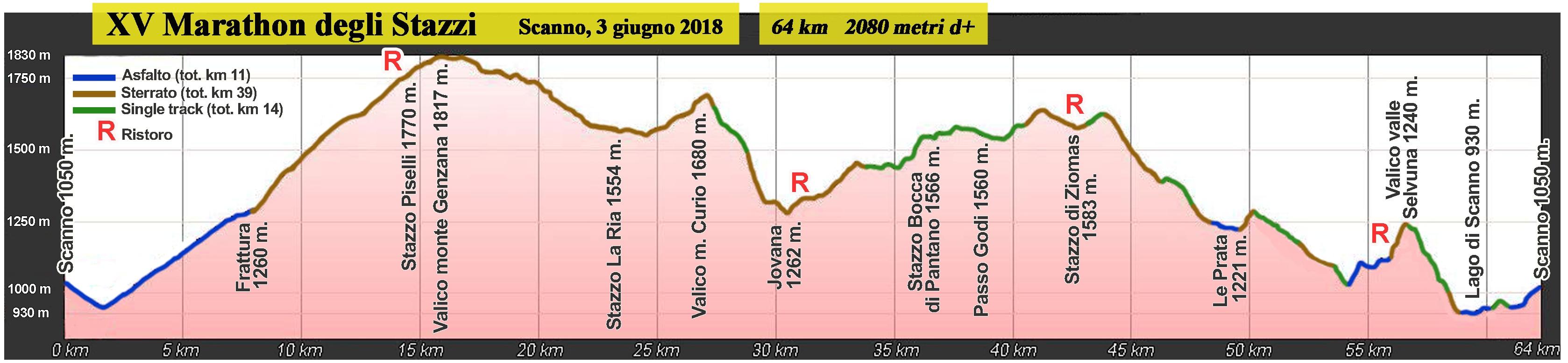 altimetria 2018 Marathon